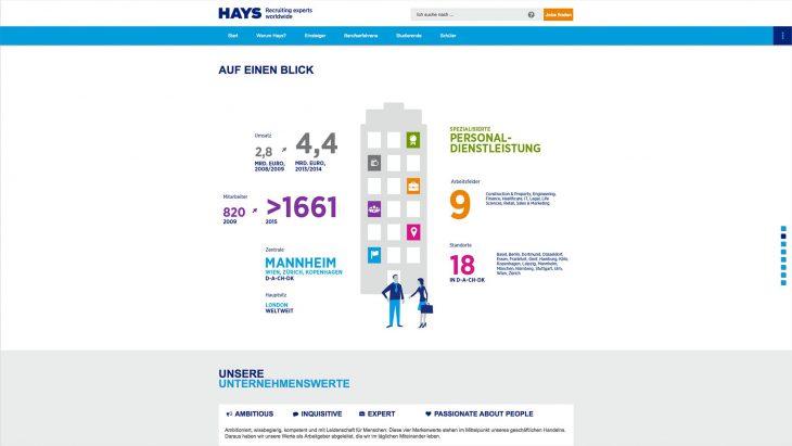 Infografik auf hayscareer.net